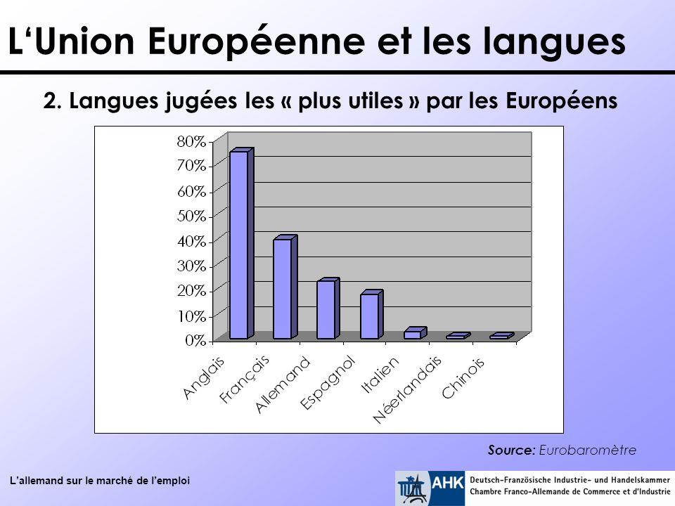 Lallemand sur le marché de lemploi LUnion Européenne et les langues Source: Eurobaromètre 2. Langues jugées les « plus utiles » par les Européens
