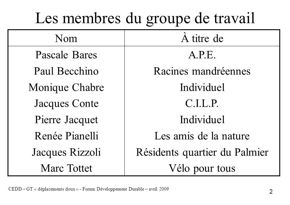 3 OBJECTIFS CEDD – GT « déplacements doux » - Forum Développement Durable – avril 2009 Formuler un choix de propositions pour Faciliter et sécuriser les déplacements – au sein des quartiers de la presquîle – entre le village et Pin Rolland