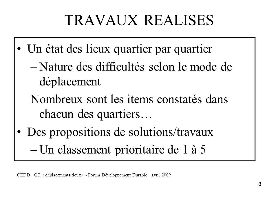 8 TRAVAUX REALISES Un état des lieux quartier par quartier –Nature des difficultés selon le mode de déplacement Nombreux sont les items constatés dans