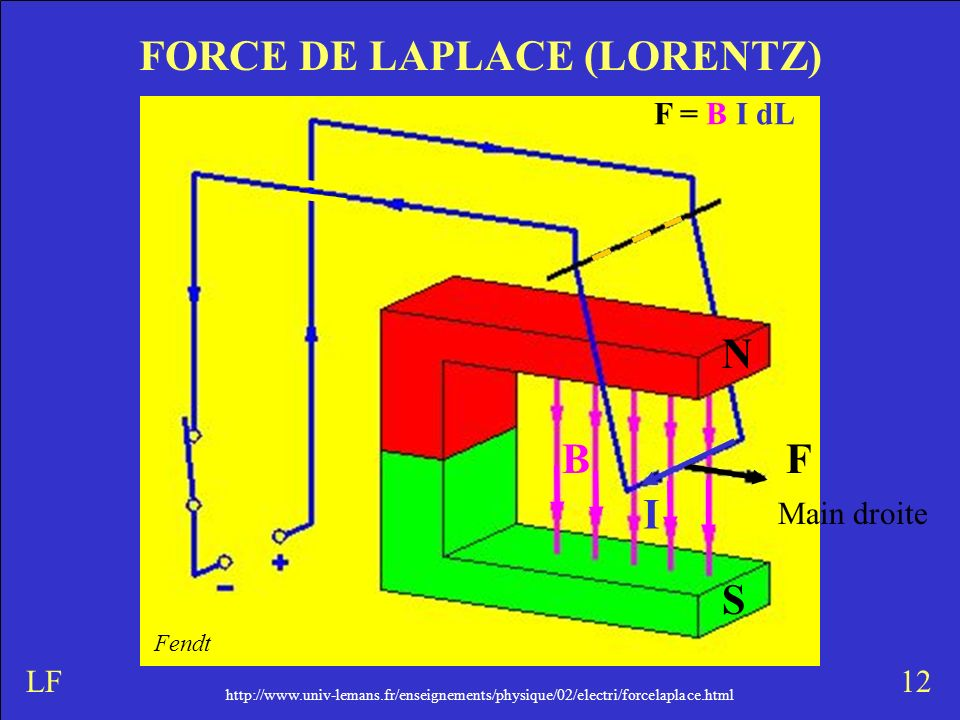 http://www.univ-lemans.fr/enseignements/physique/02/electri/forcelaplace.html FORCE DE LAPLACE (LORENTZ) 12LF N S Main droite FB I F = B I dL Fendt ht