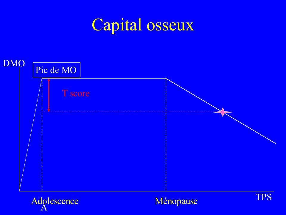 Capital osseux DMO TPS Pic de MO AdoAdo AdolescenceMénopause T score