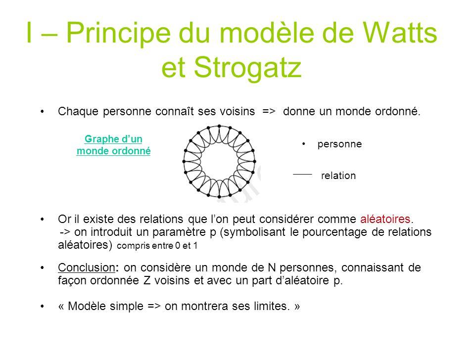 Aboutir au modèle de Watts-Strogatz Observation1 = nous connaissons nos voisins monde <- N personnes connaissant chacune Z voisins modèle assez réaliste Observation2 = il existe une part d aléatoire dans les relations monde <- monde + p*N*Z relations aléatoires fin V F
