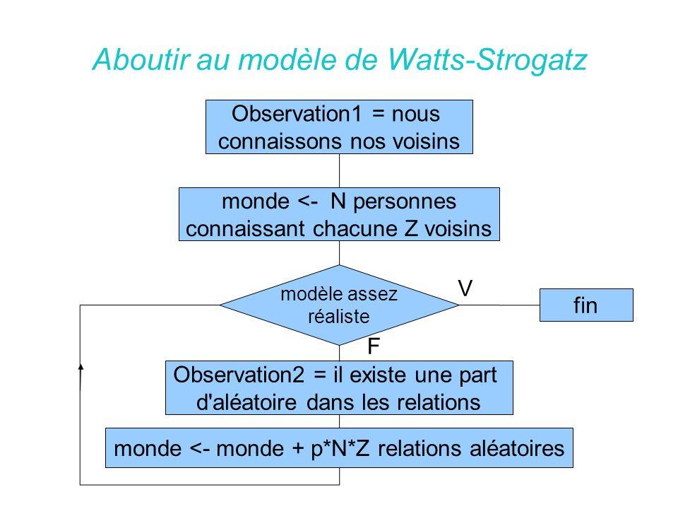 Courbe de Watts-Strogatz Graphe du Chemin minimum moyen et de la Densité Locale en fonction de l aléatoire