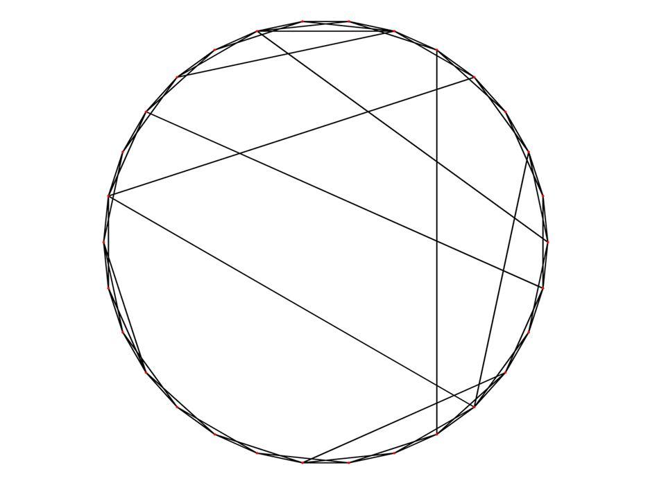 1) L = Average Path Length Représente le Chemin minimum moyen d un graphe Calcul de L: –On calcul les chemins minimums entre chaque personne –L <- ( moyenne des ces chemins minimums ) Exemples:syntaxe (nb de personnes, nb de voisins, aléatoire) –Ex1: monde (20, 2, 0) –Ex2: monde (20, 2, 0.2) –Ex3: monde (200, 4, 0) –Ex4: monde (200, 4, 0.1)