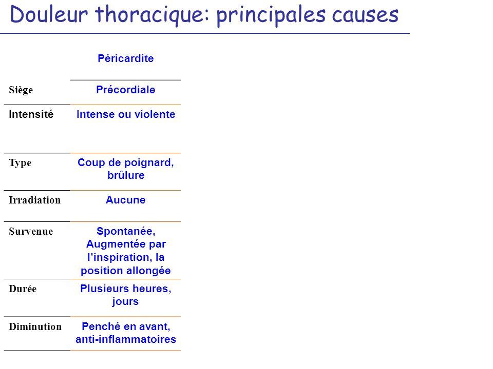 Douleur thoracique: principales causes Péricardite Coronarienne (Angor, Infarctus) Embolie pulmonaire Dissection aortique Siège Précordiale Rétrostern