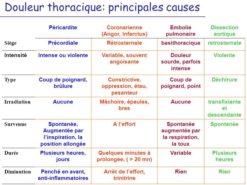 Douleur thoracique: principales causes PéricarditeCoronarienne (Angor, Infarctus) Embolie pulmonaire Dissection aortique Siège PrécordialeRétrosternal