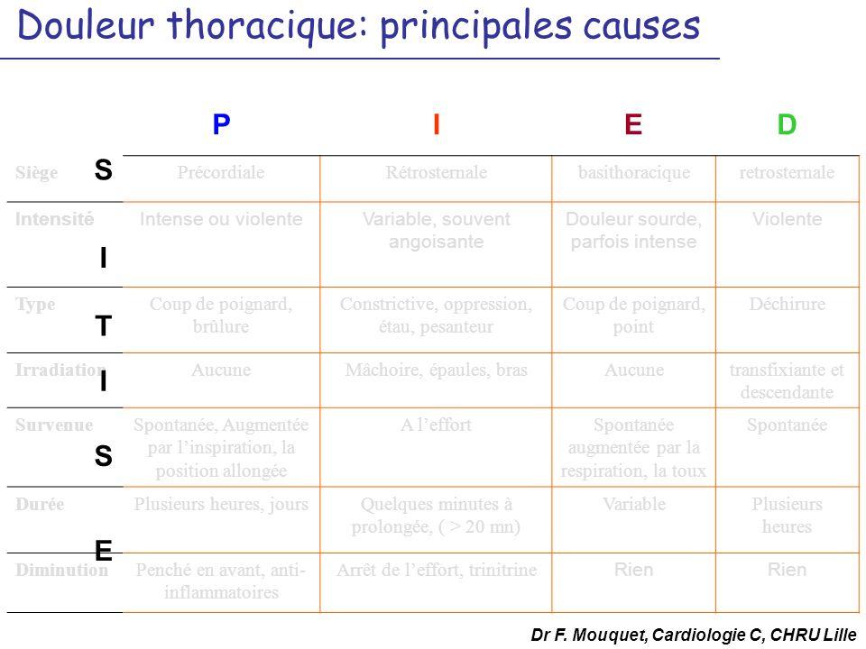 Douleur thoracique: principales causes PIED SiègePrécordialeRétrosternalebasithoraciqueretrosternale IntensitéIntense ou violenteVariable, souvent ang