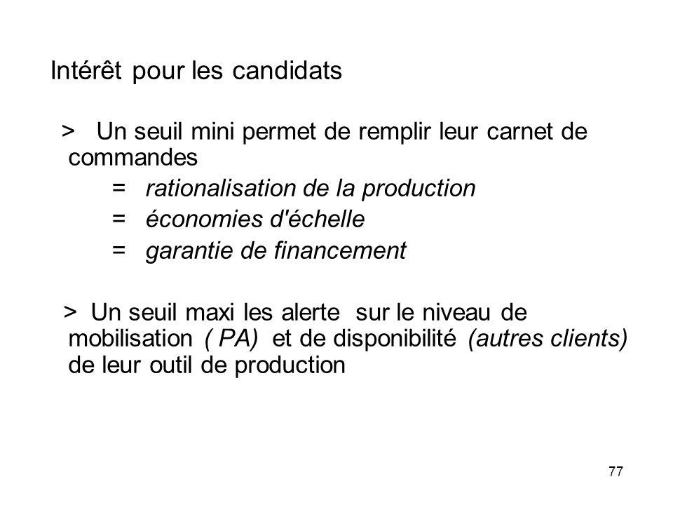 77 Intérêt pour les candidats > Un seuil mini permet de remplir leur carnet de commandes = rationalisation de la production = économies d'échelle = ga