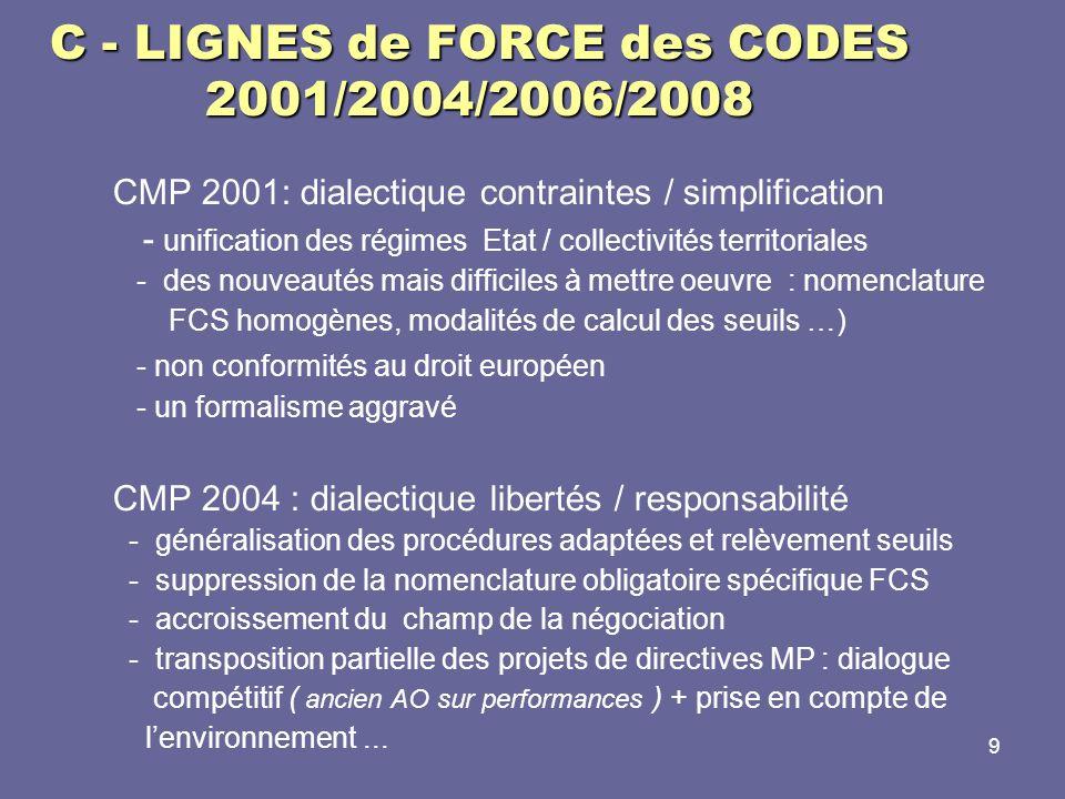 210 B -1 COMMISSION dAPPEL dOFFRES (art.