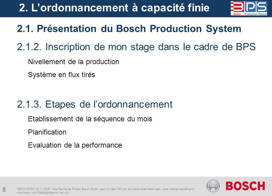 9 RBFM/MFG3   30.11.2005   Alle Rechte bei Robert Bosch GmbH, auch für den Fall von Schutzrechtsanmeldungen.