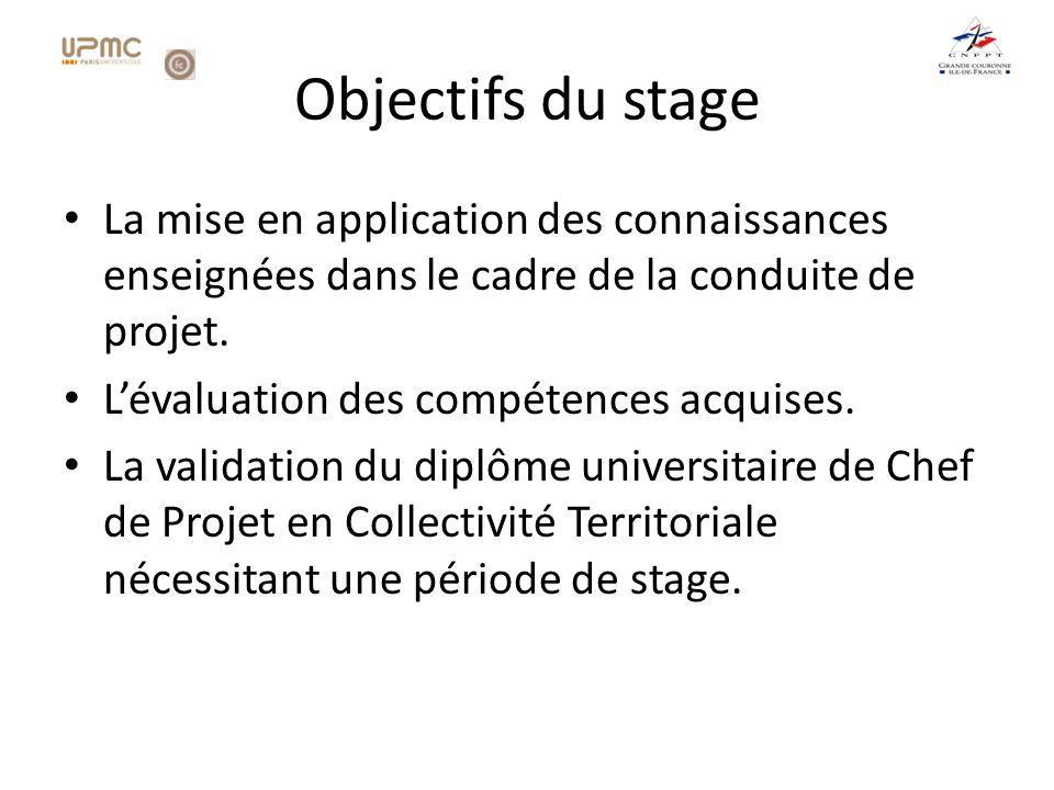 Synthèse du sujet traité Objectif du projet : Mise en place dune solution de gestion des Ecoles dArts.