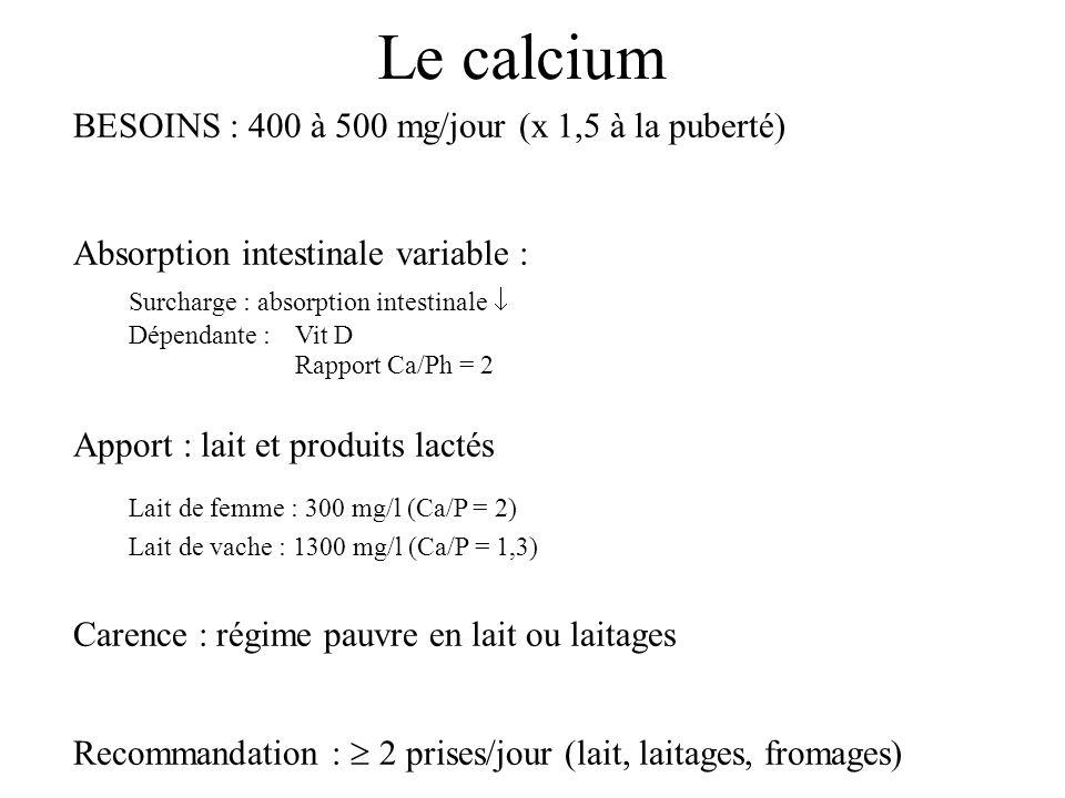 Le calcium BESOINS : 400 à 500 mg/jour (x 1,5 à la puberté) Absorption intestinale variable : Surcharge : absorption intestinale Dépendante :Vit D Rap