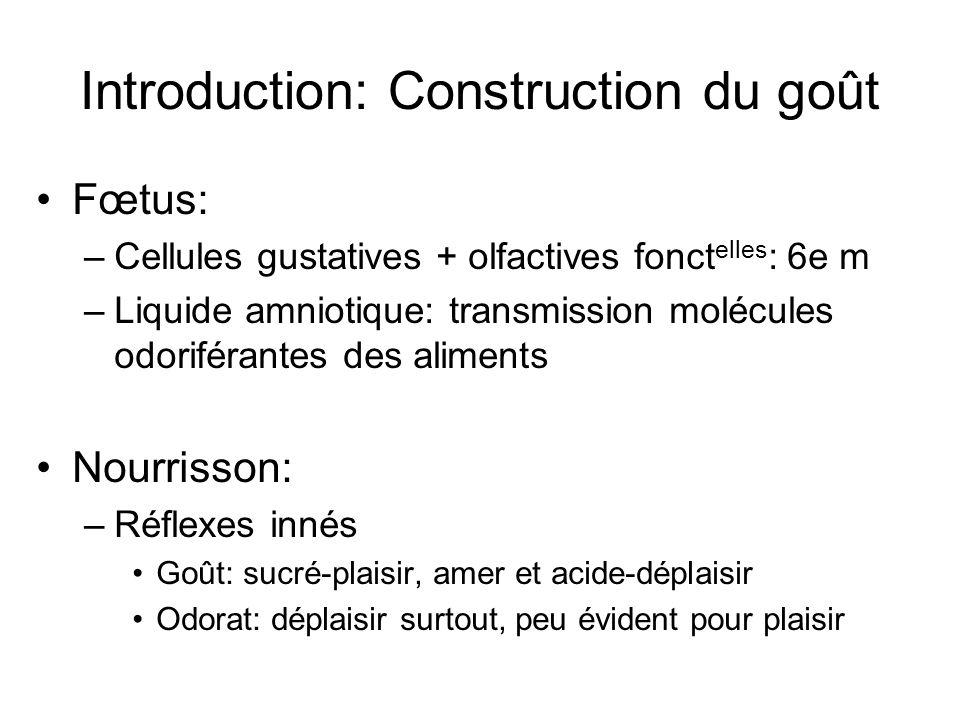Introduction: Construction du goût Fœtus: –Cellules gustatives + olfactives fonct elles : 6e m –Liquide amniotique: transmission molécules odoriférant