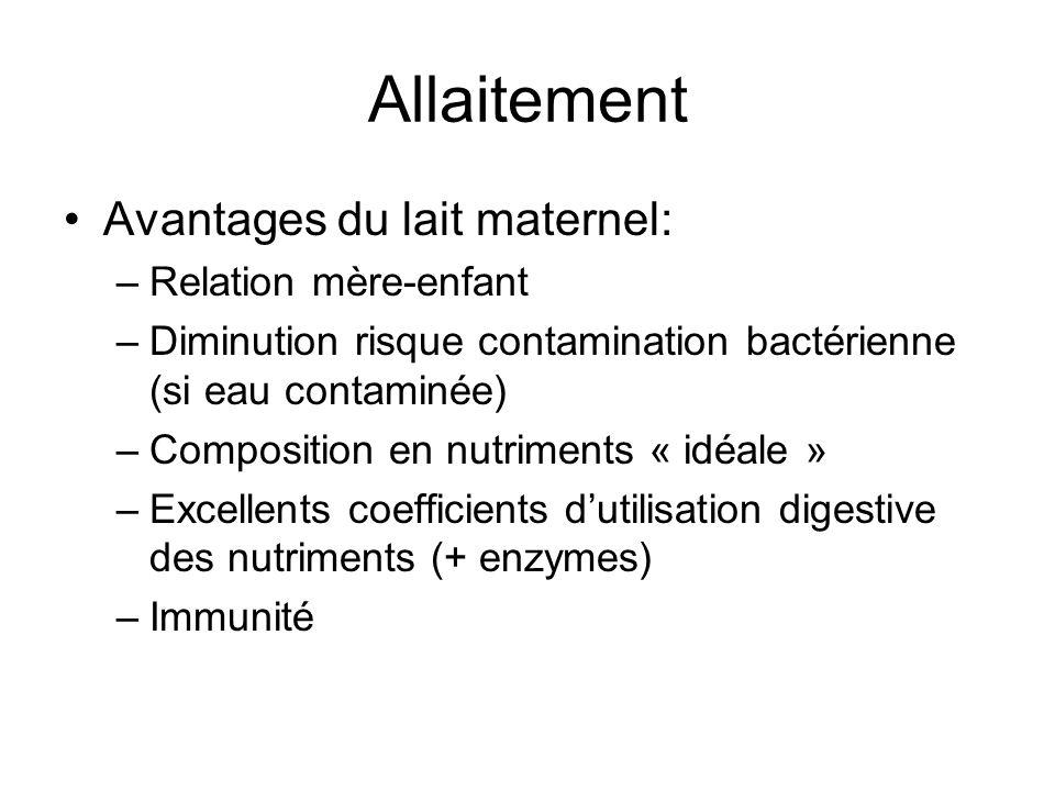 Allaitement Avantages du lait maternel: –Relation mère-enfant –Diminution risque contamination bactérienne (si eau contaminée) –Composition en nutrime