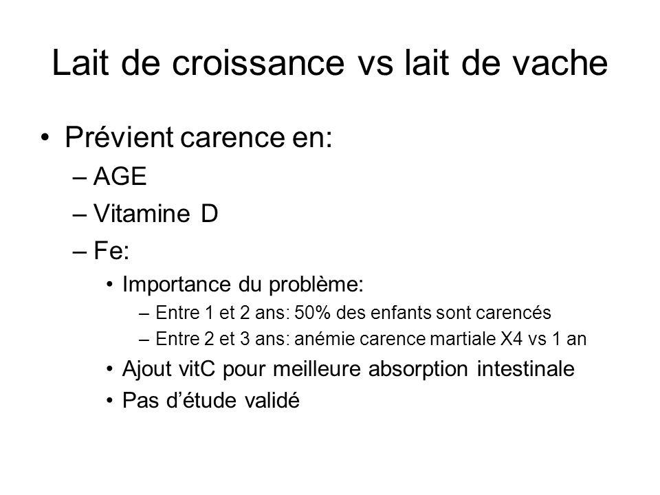 Lait de croissance vs lait de vache Prévient carence en: –AGE –Vitamine D –Fe: Importance du problème: –Entre 1 et 2 ans: 50% des enfants sont carencé