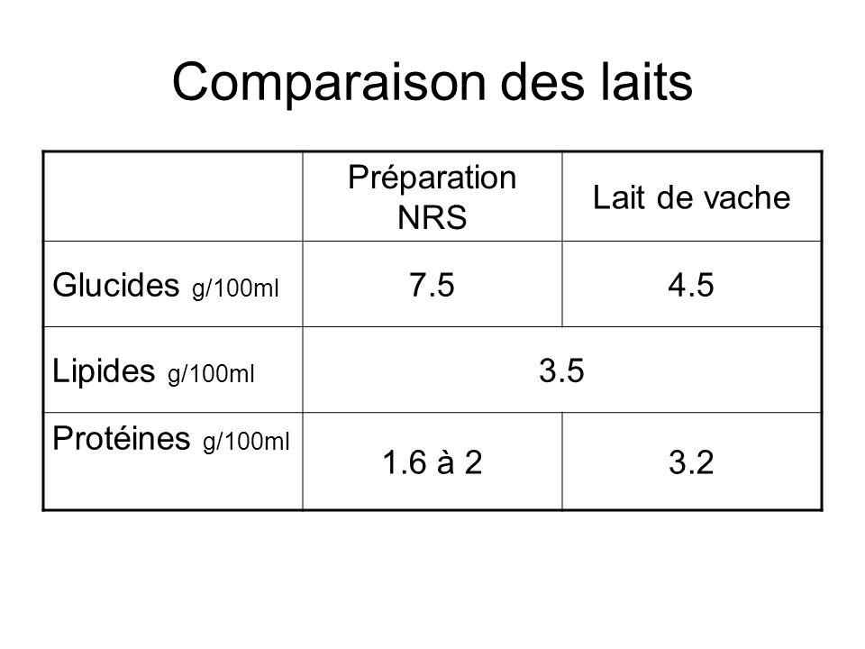 Comparaison des laits Préparation NRS Lait de vache Glucides g/100ml 7.54.5 Lipides g/100ml 3.5 Protéines g/100ml 1.6 à 23.2