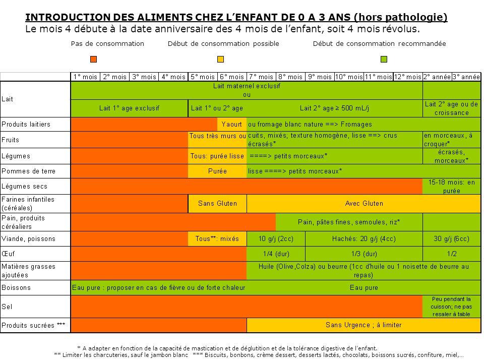 INTRODUCTION DES ALIMENTS CHEZ LENFANT DE 0 A 3 ANS (hors pathologie) Le mois 4 débute à la date anniversaire des 4 mois de lenfant, soit 4 mois révol