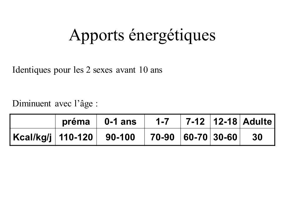 Apports énergétiques préma0-1 ans1-77-1212-18Adulte Kcal/kg/j110-12090-10070-9060-7030-6030 Identiques pour les 2 sexes avant 10 ans Diminuent avec lâ
