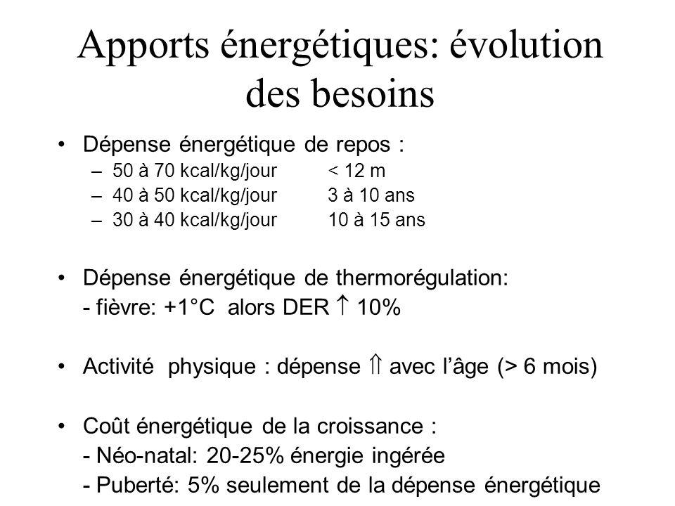 Dépense énergétique de repos : –50 à 70 kcal/kg/jour< 12 m –40 à 50 kcal/kg/jour3 à 10 ans –30 à 40 kcal/kg/jour10 à 15 ans Dépense énergétique de the