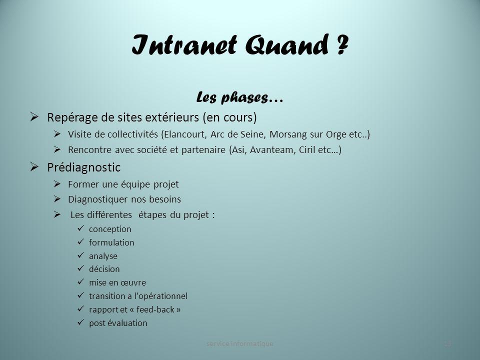 Intranet Quand ? Les phases… Repérage de sites extérieurs (en cours) Visite de collectivités (Elancourt, Arc de Seine, Morsang sur Orge etc..) Rencont