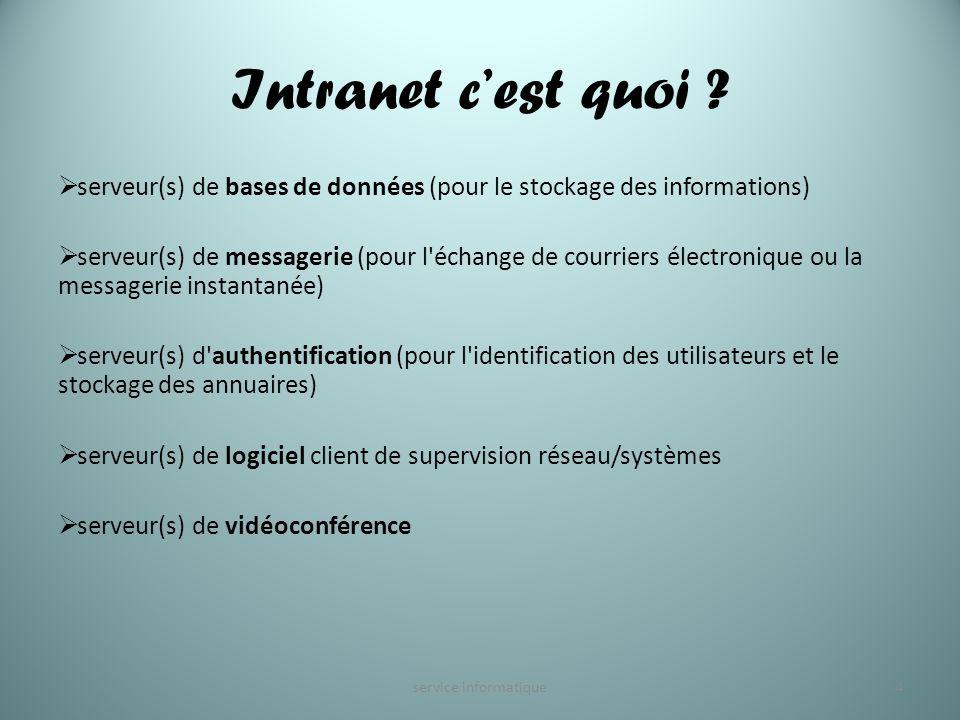Intranet cest quoi ? serveur(s) de bases de données (pour le stockage des informations) serveur(s) de messagerie (pour l'échange de courriers électron