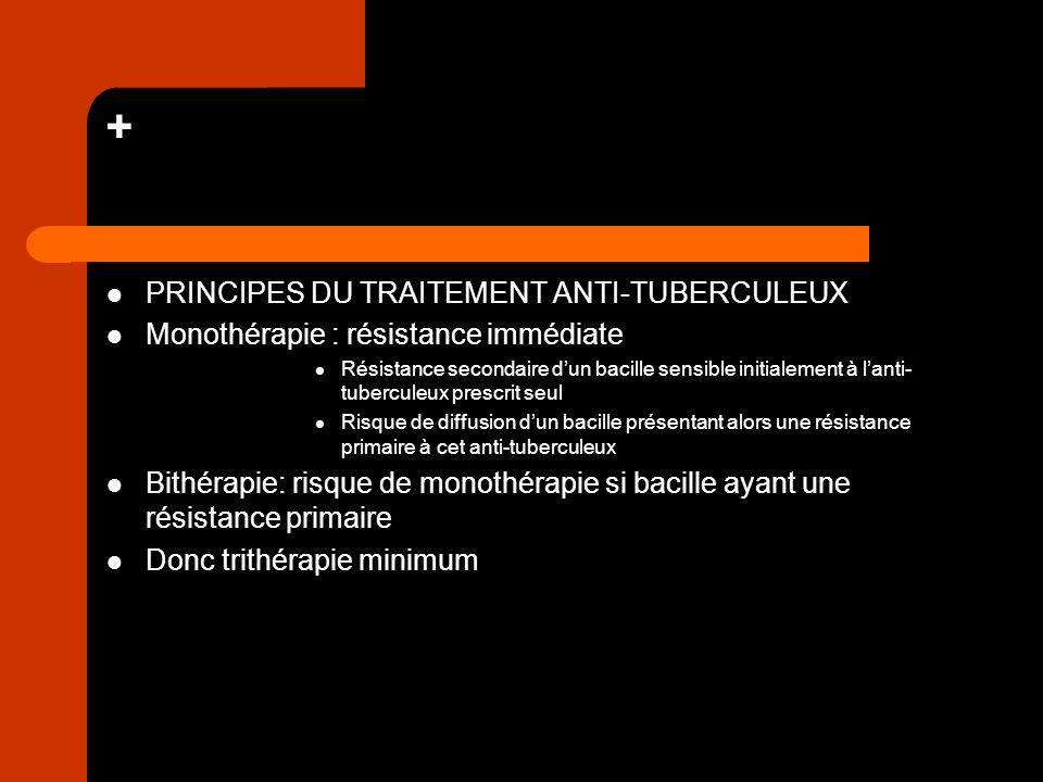 + PRINCIPES DU TRAITEMENT ANTI-TUBERCULEUX Monothérapie : résistance immédiate Résistance secondaire dun bacille sensible initialement à lanti- tuberc