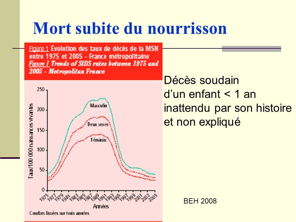 Mort subite du nourrisson BEH 2008 Décès soudain dun enfant < 1 an inattendu par son histoire et non expliqué