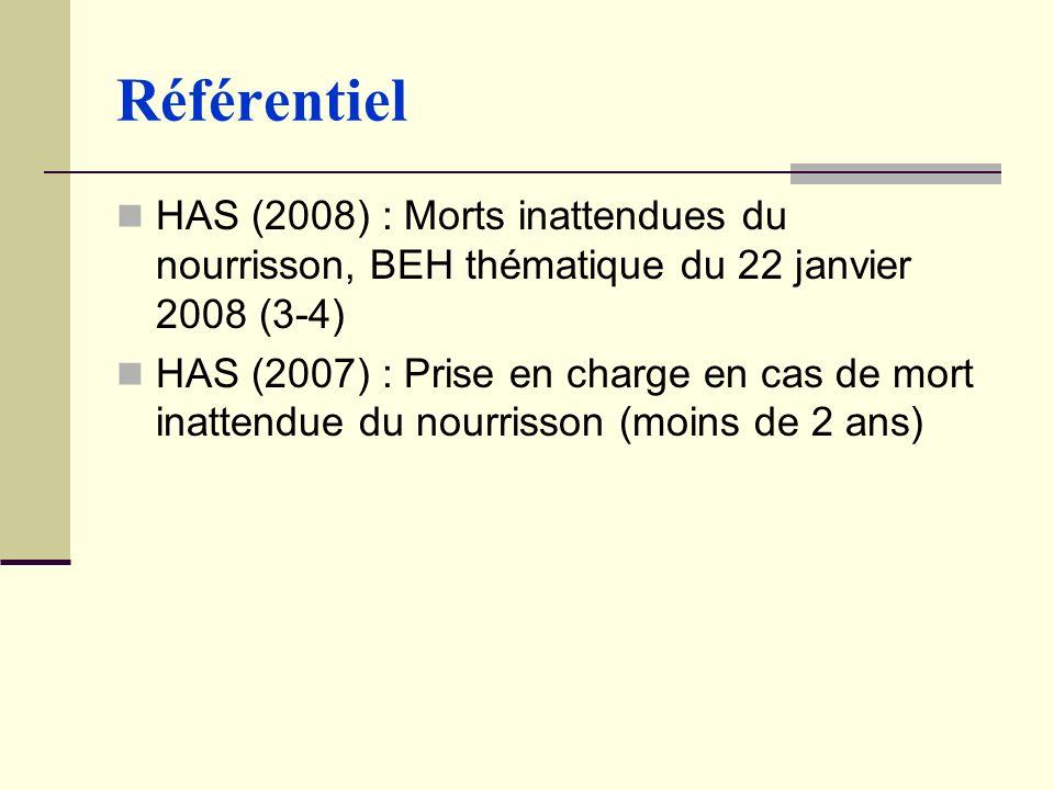 Référentiel HAS (2008) : Morts inattendues du nourrisson, BEH thématique du 22 janvier 2008 (3-4) HAS (2007) : Prise en charge en cas de mort inattendue du nourrisson (moins de 2 ans)