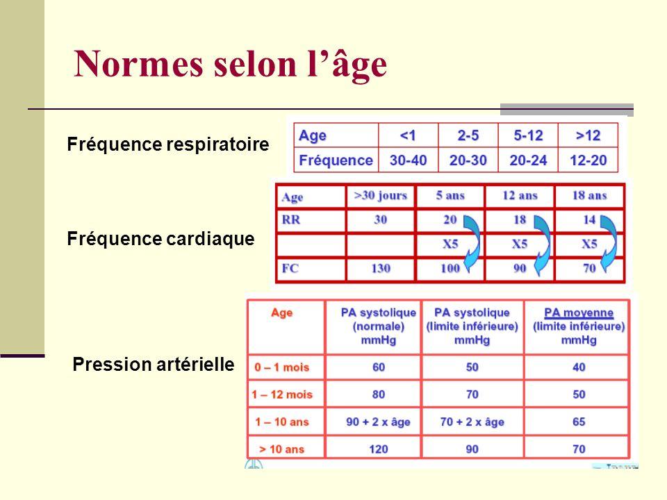 Normes selon lâge Fréquence respiratoire Fréquence cardiaque Pression artérielle