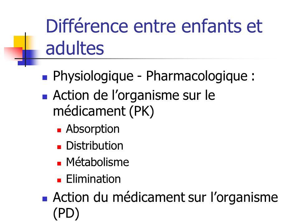 Physiologique - Pharmacologique : Action de lorganisme sur le médicament (PK) Absorption Distribution Métabolisme Elimination Action du médicament sur