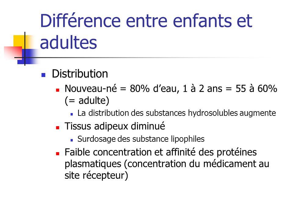 Différence entre enfants et adultes Distribution Nouveau-né = 80% deau, 1 à 2 ans = 55 à 60% (= adulte) La distribution des substances hydrosolubles a