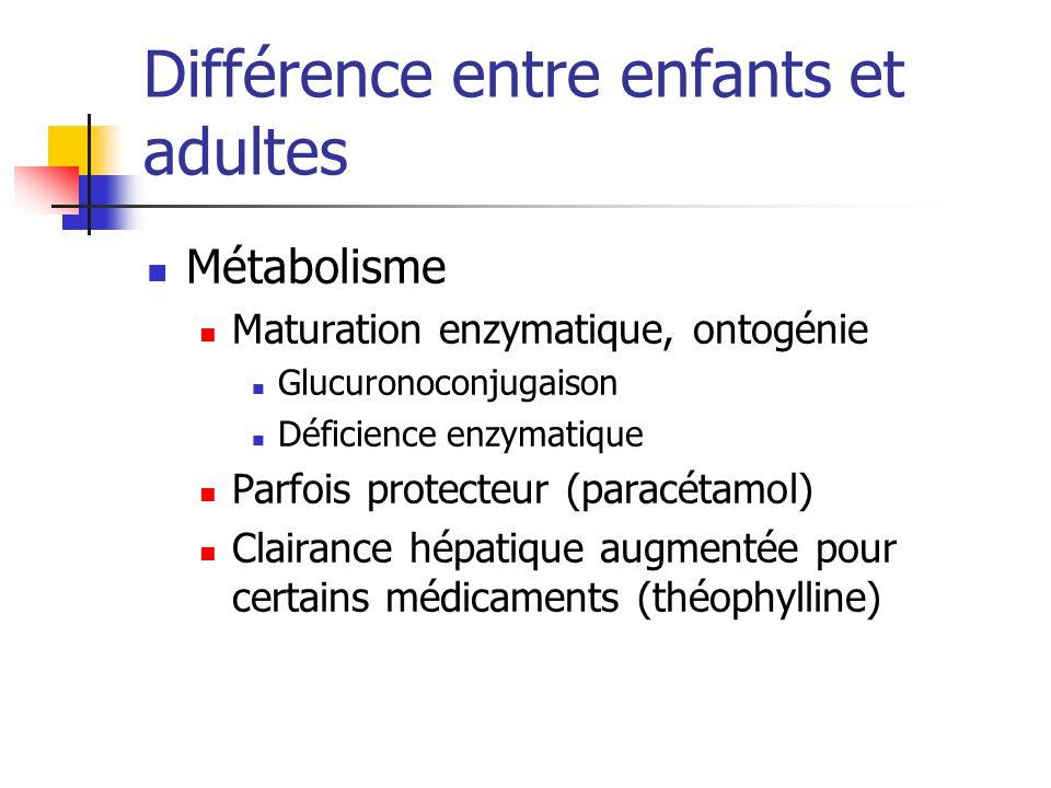 Différence entre enfants et adultes Métabolisme Maturation enzymatique, ontogénie Glucuronoconjugaison Déficience enzymatique Parfois protecteur (para