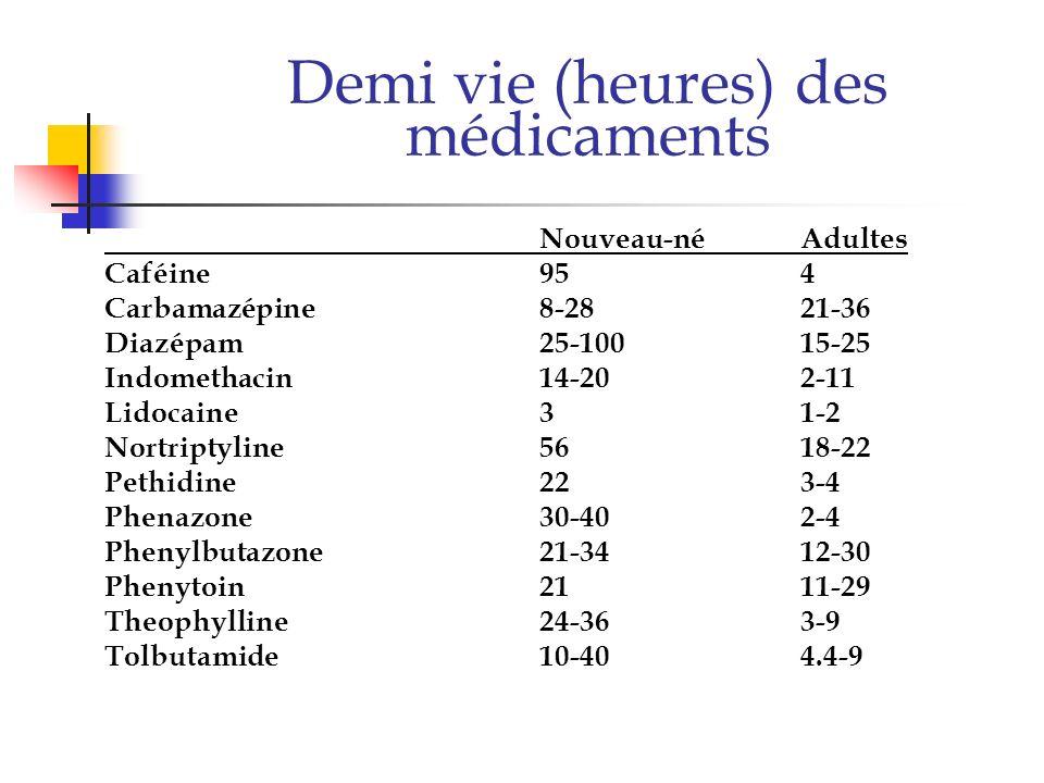 Demi vie (heures) des médicaments Nouveau-néAdultes Caféine954 Carbamazépine8-2821-36 Diazépam25-10015-25 Indomethacin14-202-11 Lidocaine31-2 Nortript