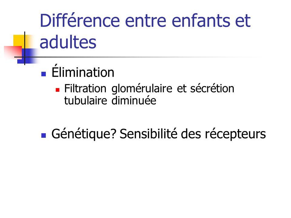Différence entre enfants et adultes Élimination Filtration glomérulaire et sécrétion tubulaire diminuée Génétique? Sensibilité des récepteurs