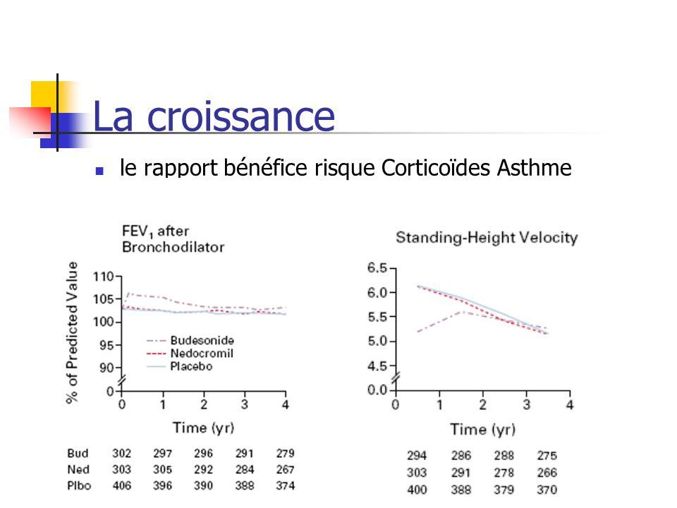 La croissance le rapport bénéfice risque Corticoïdes Asthme