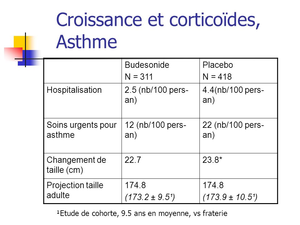 Croissance et corticoïdes, Asthme Budesonide N = 311 Placebo N = 418 Hospitalisation2.5 (nb/100 pers- an) 4.4(nb/100 pers- an) Soins urgents pour asth