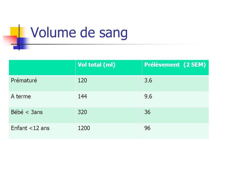 Volume de sang Vol total (ml)Prélèvement (2 SEM) Prématuré1203.6 A terme1449.6 Bébé < 3ans32036 Enfant <12 ans120096