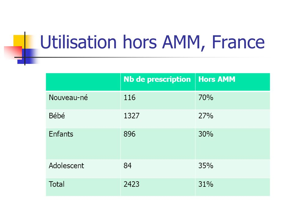 Utilisation hors AMM, France Nb de prescriptionHors AMM Nouveau-né11670% Bébé132727% Enfants89630% Adolescent8435% Total242331%