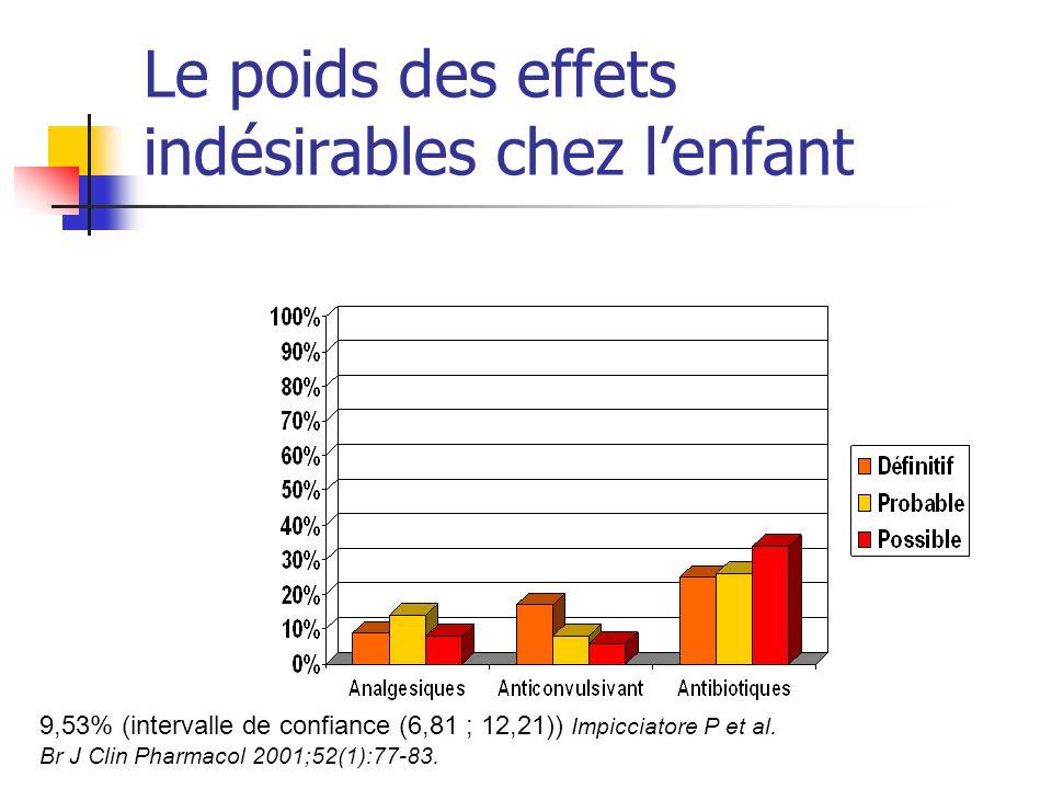 Le poids des effets indésirables chez lenfant 9,53% (intervalle de confiance (6,81 ; 12,21)) Impicciatore P et al. Br J Clin Pharmacol 2001;52(1):77-8