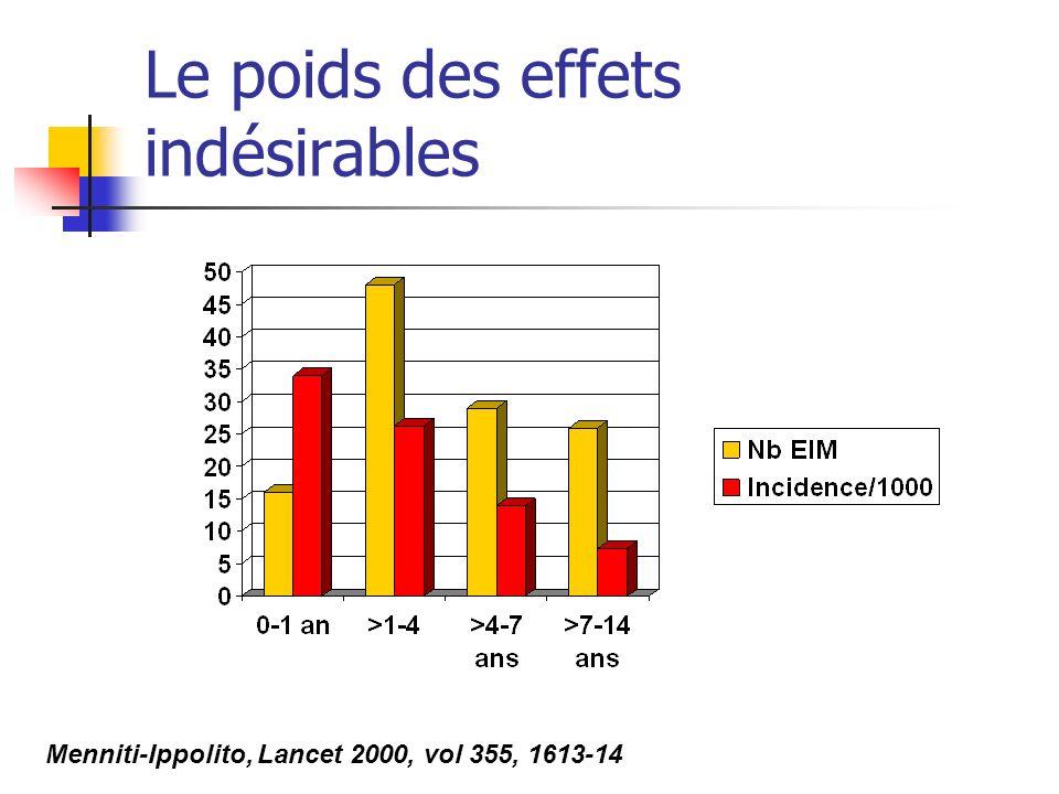 Le poids des effets indésirables Menniti-Ippolito, Lancet 2000, vol 355, 1613-14