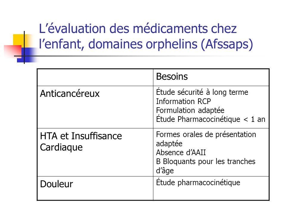 Lévaluation des médicaments chez lenfant, domaines orphelins (Afssaps) Besoins Anticancéreux Étude sécurité à long terme Information RCP Formulation a