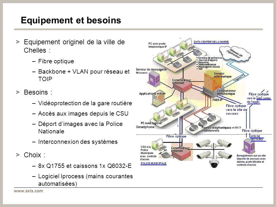 www.axis.com Equipement et besoins >Equipement originel de la ville de Chelles : –Fibre optique –Backbone + VLAN pour réseau et TOIP >Besoins : –Vidéo
