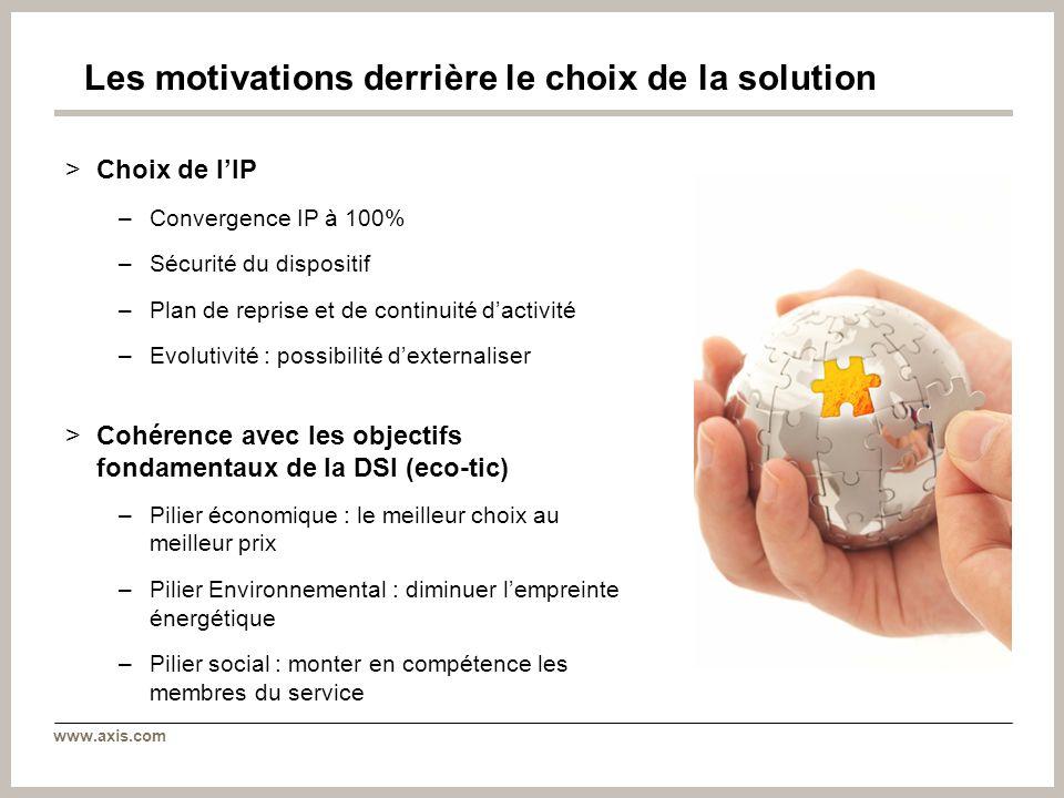 www.axis.com Les motivations derrière le choix de la solution >Choix de lIP –Convergence IP à 100% –Sécurité du dispositif –Plan de reprise et de cont