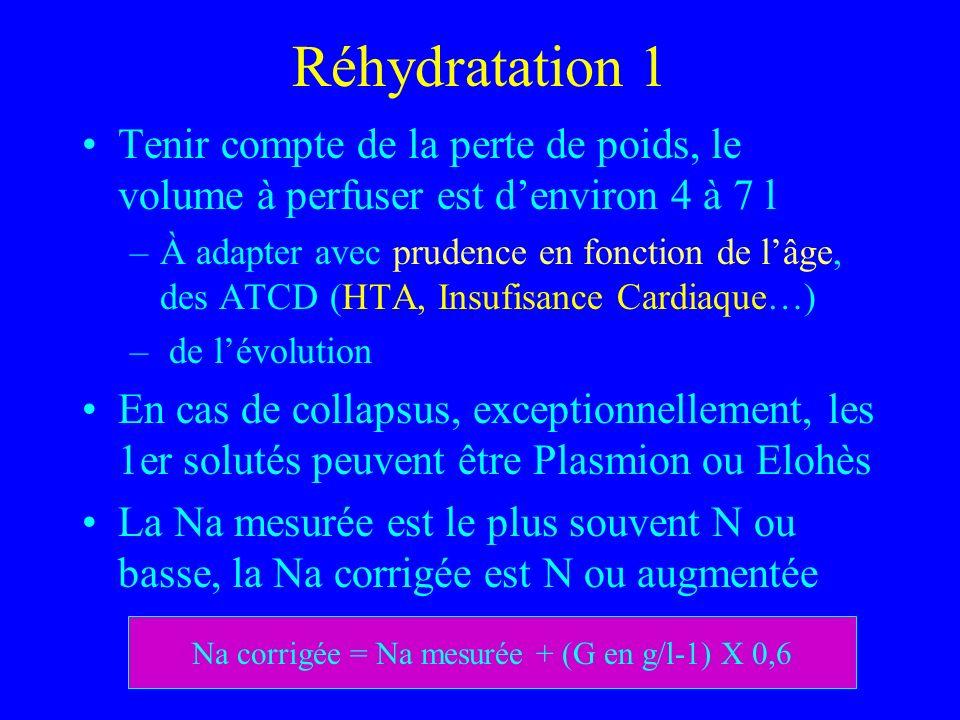 D Seret-Bégué Ch Gonesse Réhydratation 1 Tenir compte de la perte de poids, le volume à perfuser est denviron 4 à 7 l –À adapter avec prudence en fonction de lâge, des ATCD (HTA, Insufisance Cardiaque…) – de lévolution En cas de collapsus, exceptionnellement, les 1er solutés peuvent être Plasmion ou Elohès La Na mesurée est le plus souvent N ou basse, la Na corrigée est N ou augmentée Na corrigée = Na mesurée + (G en g/l-1) X 0,6