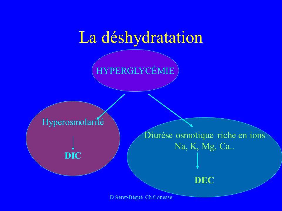 D Seret-Bégué Ch Gonesse La déshydratation HYPERGLYCÉMIE Hyperosmolarité DIC Diurèse osmotique riche en ions Na, K, Mg, Ca..