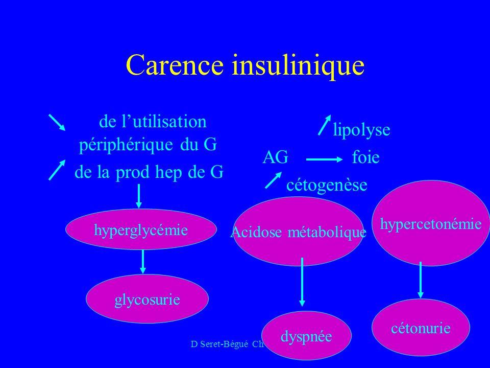 D Seret-Bégué Ch Gonesse Carence insulinique de lutilisation périphérique du G de la prod hep de G lipolyse AG foie cétogenèse Acidose métabolique glycosurie hyperglycémie Acidose métabolique hypercetonémie dyspnée cétonurie