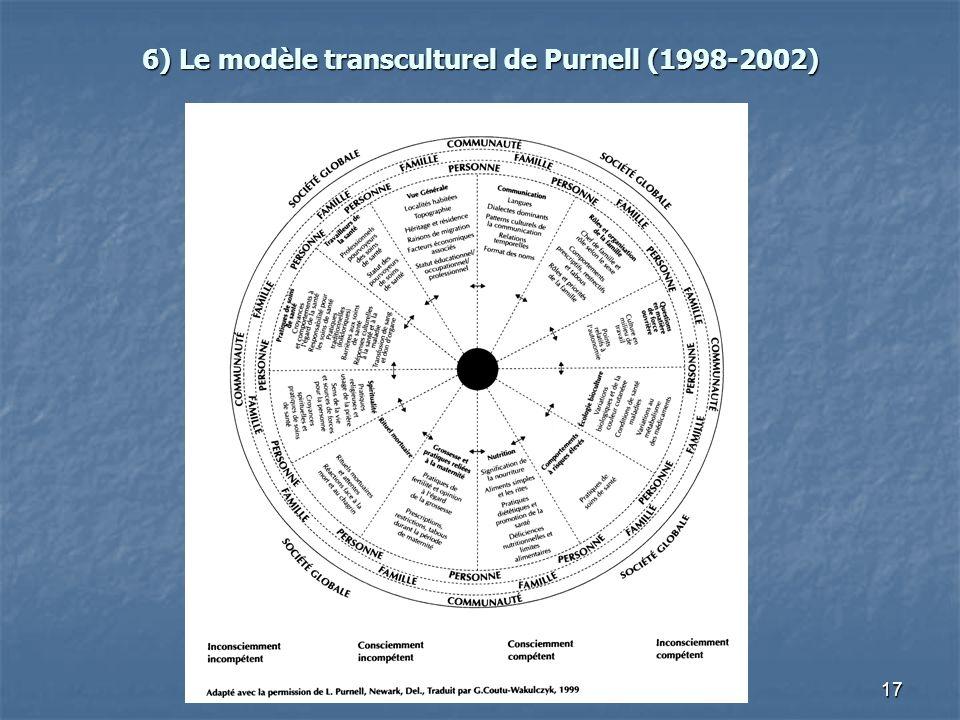 17 6) Le modèle transculturel de Purnell (1998-2002)