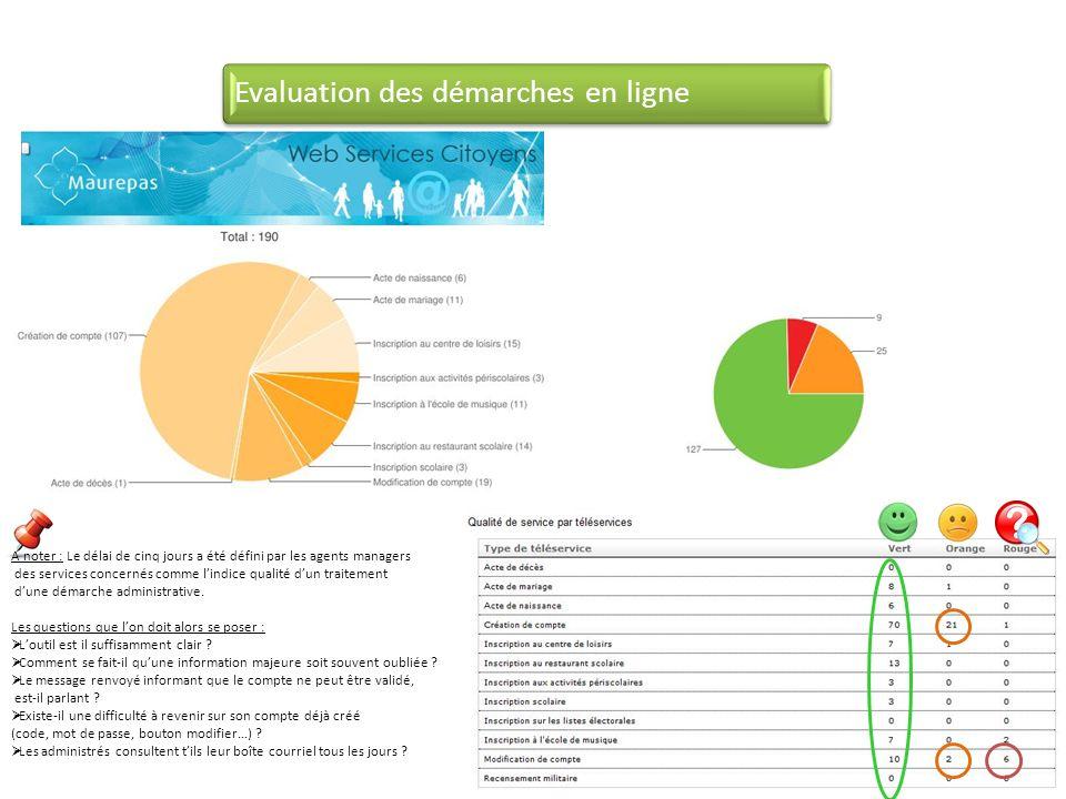 Evaluation des démarches en ligne A noter : Le délai de cinq jours a été défini par les agents managers des services concernés comme lindice qualité dun traitement dune démarche administrative.
