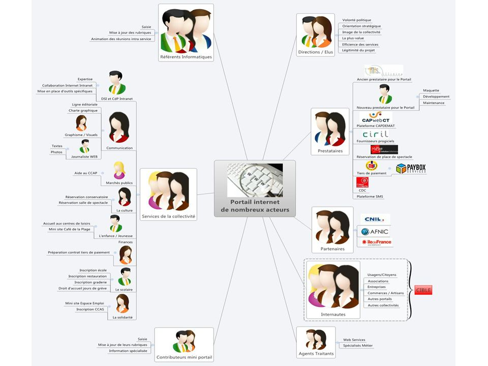 Accessibilité Augmenter les démarches dématérialisées Généraliser le télépaiement Développer le FTTH Label Ville internet Evolution