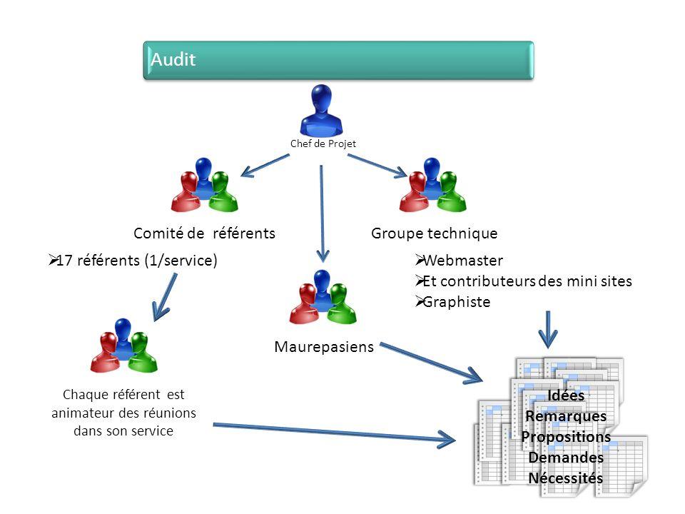 Maurepasiens Groupe technique Webmaster Et contributeurs des mini sites Graphiste Comité de référents 17 référents (1/service) Chaque référent est ani